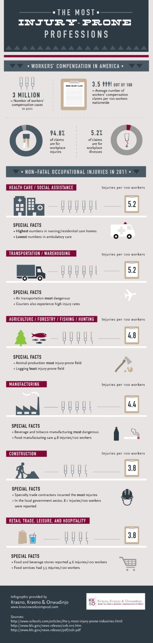 Best Formwork  Scaffolding Images On   Infographic