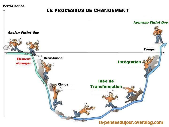 """""""Le changement n'est pas un événement, c'est un processus"""" la-penseedujour.overblog.com"""