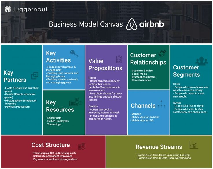 Best 25+ Business canvas ideas on Pinterest Business model - value proposition template