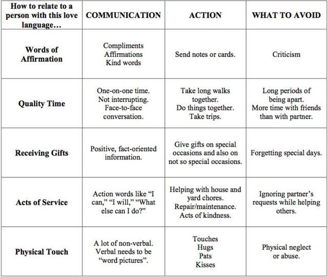 5 love languages questionnaire