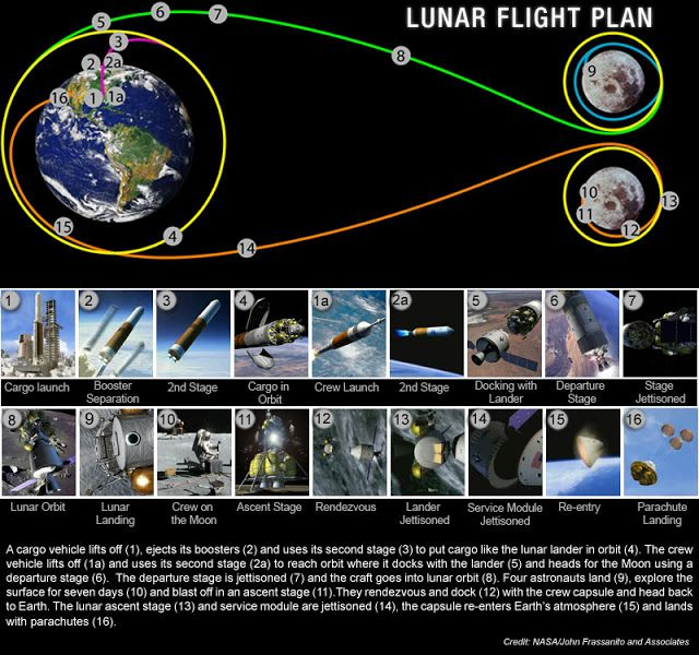 human space flight timeline - photo #30