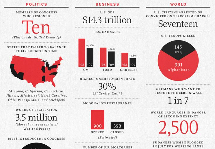 11 best FP Infographics images on Pinterest | Info ...