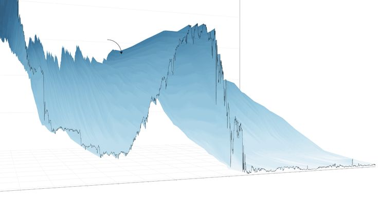 "A 3-D View of a Chart That Predicts The Economic Future: Last time, a puzzle -  The last time the Fed started raising rates was in 2004. From 2004 to 2006, short-term rates rose steadily. But long-term rates didn't rise very much. The Federal Reserve chairman called this phenomenon a ""conundrum,"" and it raised questions about the ability of the Fed to guide the economy. Part of the reason long-term rates failed to rise was because of strong foreign demand."