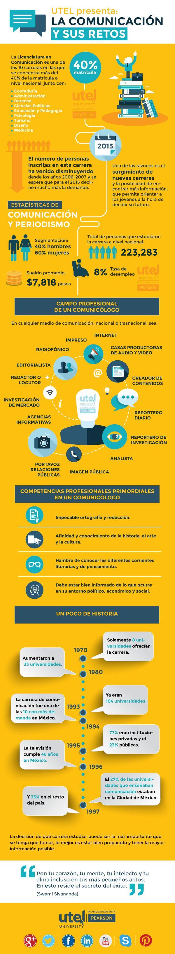 La Comunicación y sus retos #infografia #infographic
