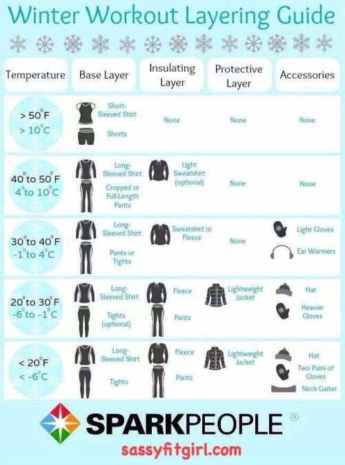 We are going to have record freezing temperatures for the next few days. If you're running outside, use this guide to stay warm.Winter Workout Layering Guide Don't let the cold temps prevent you from running or getting your fitness on outdoors. Every Winter, people are always asking me: What should I wear to run in when it's cold outside? My answer: Clothes! …..LOL! Seriously, I tell them to wear tights, long sleeved shirts and accessories depending on how cold and windy it is. They key is…