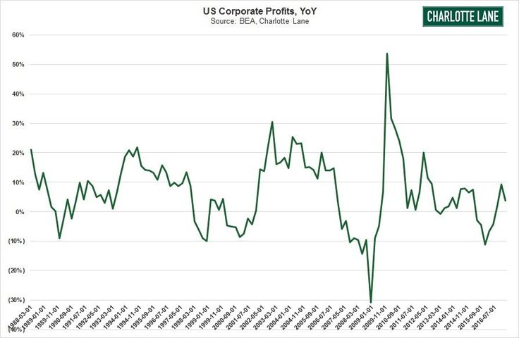 In this article, I will review the latest earnings data as reported by S&P Dow Jones Indices. There was a two-week break in the data as the purveyor of it went on vacation. It's always great to get a clear view of the bottom up earnings without any filters. Before I get into that information,…