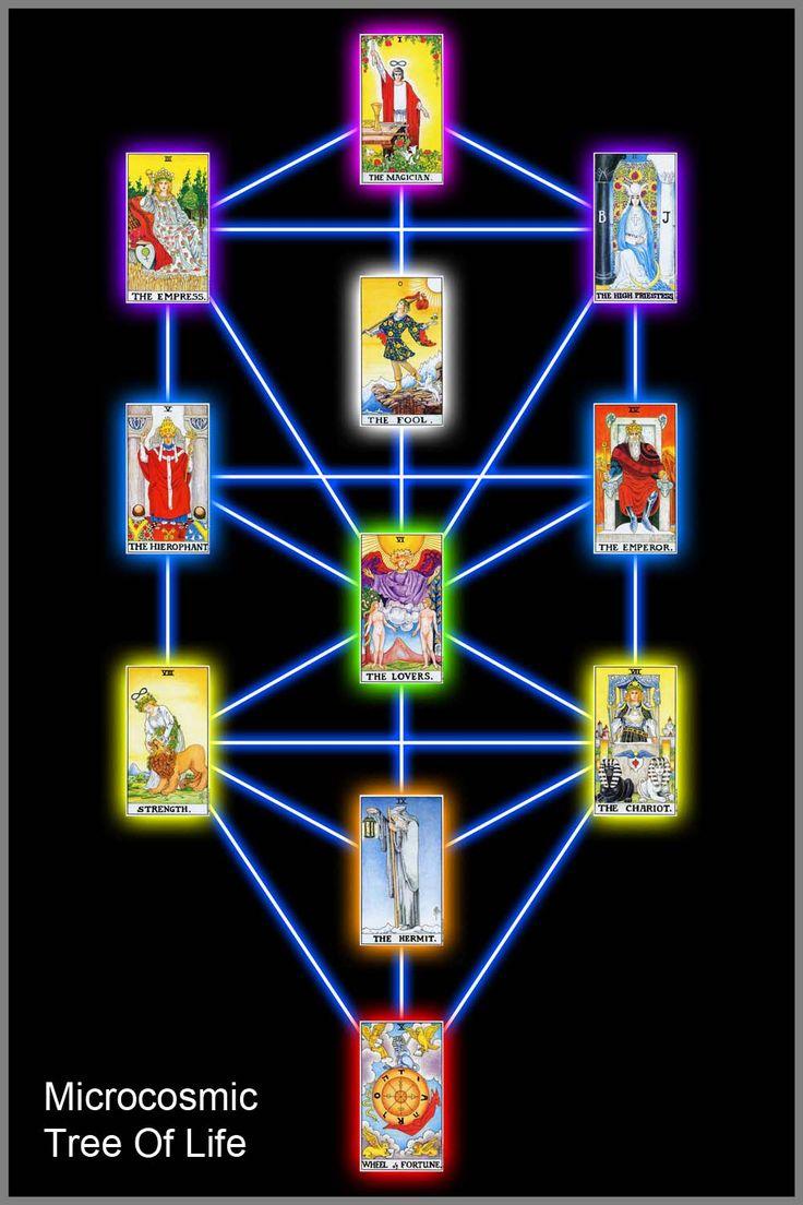 Kabbalah, Tree Of Life, Tarot Minor Arcana Http