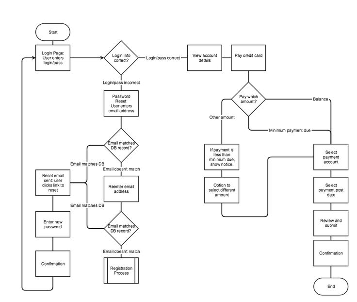 Simple UX workflow flowchart Flowchart used to describe both back-end processes and user task flows