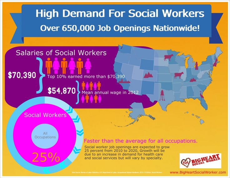Feel free to print and share this job outlook for social workers in the us