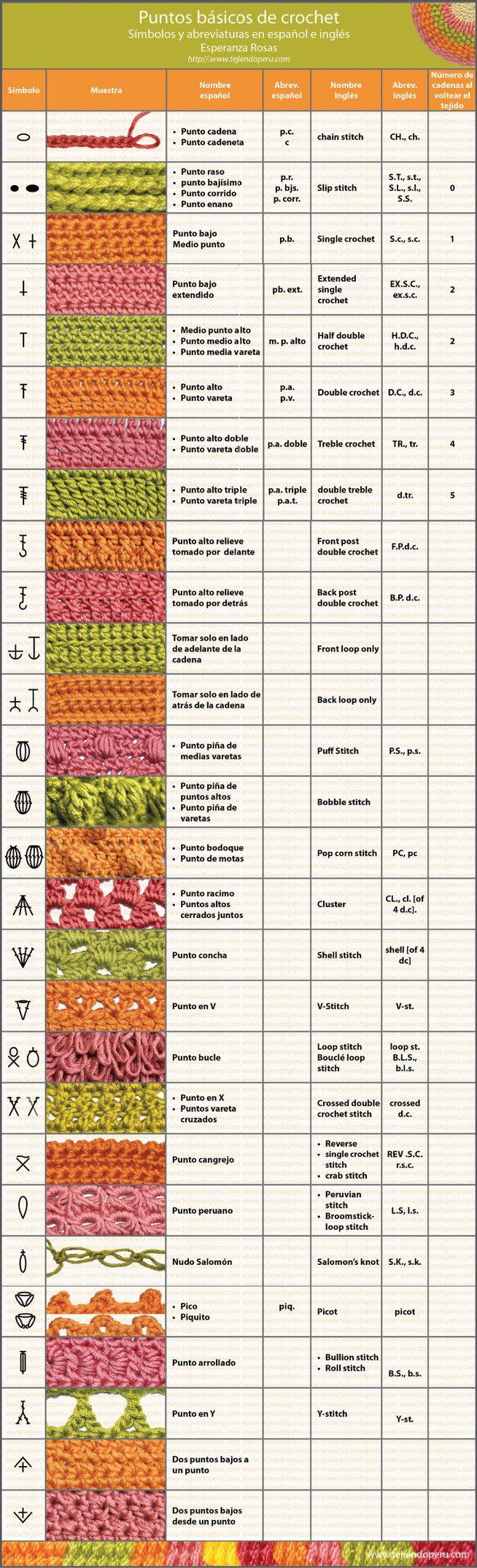 Cuadro de símbolos y abreviaturas de los puntos básicos para tejer a crochet, en español e ingles.