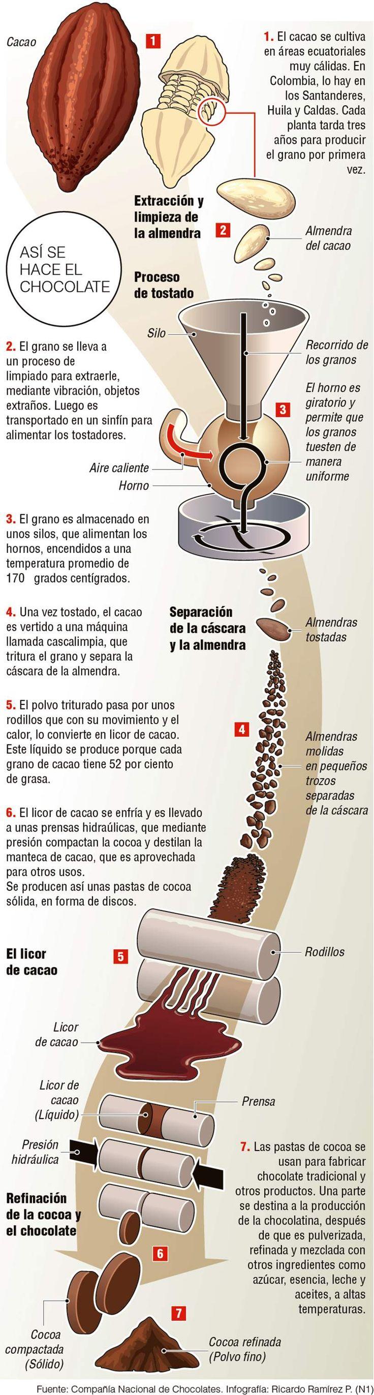 Gráfico: Así se hace el chocolate - El Colombiano