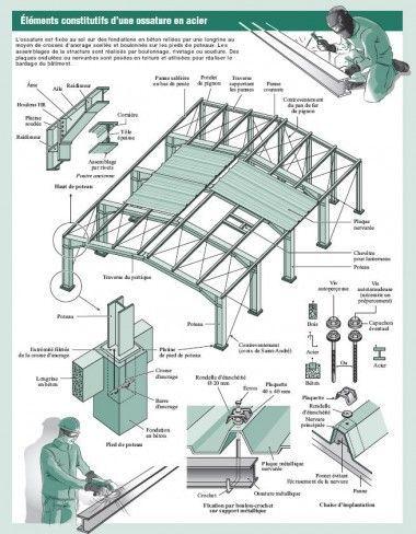 Les 25 meilleures id es concernant construction m tallique for Structure metallique architecture