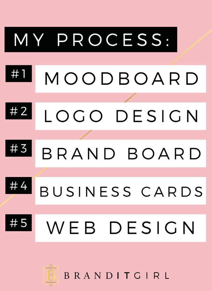 On the blog I talk about my unique custom branding and design process. These are the steps of my brand design process. Click through to read all about it!