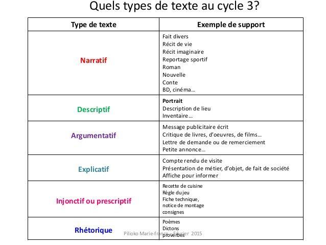 Les Types De Texte En Francais انواع النصوص في اللغة الفرنسية تعلم اللغات الأجنبية الفرنسية الانجليزية والاسبانية French Language Language Books