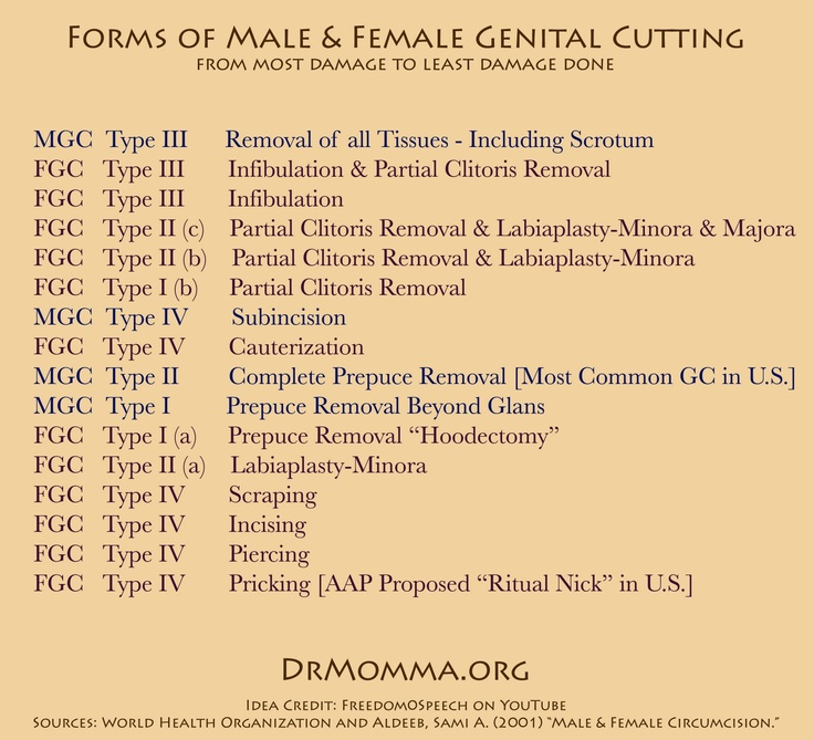 an analysis of female genital mutilation The global prevalence of female genital mutilation (fgm) ranges from 06% up to 98%  bivariate analysis was conducted to test significant differences between.