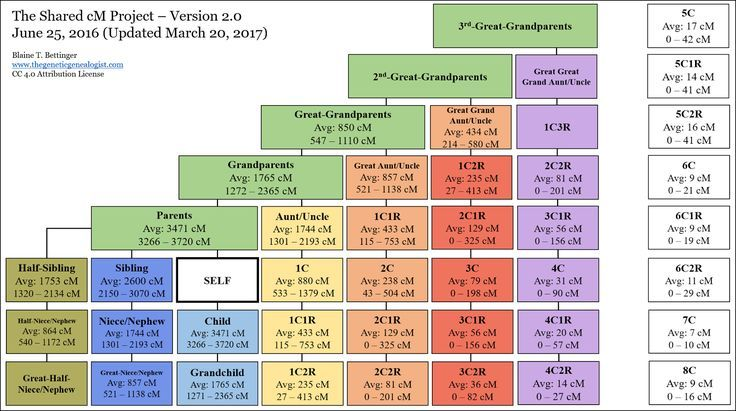 Blaine Bettinger's shared cM chart available at the Autosomal DNA Statistics page  of the International Society of Genetic Genealogy Wiki...