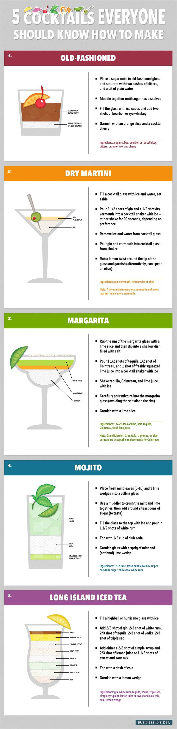 5 cocktails everyone should know how to make: Margarita, Martini, Mojito, Old Fashioned, Long Island