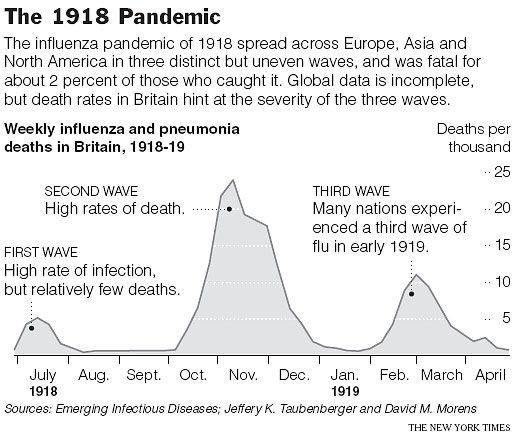 "the 1918 spanish influenza pandemic ""the influenza pandemic of 1918-1919 killed more people than the great war, known today as world war i, at somewhere between 20 and 40 million people."