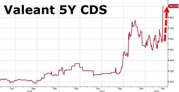 Valeant CDS Hits Record High As Company Scrambles To Avoid Default | Zero Hedge