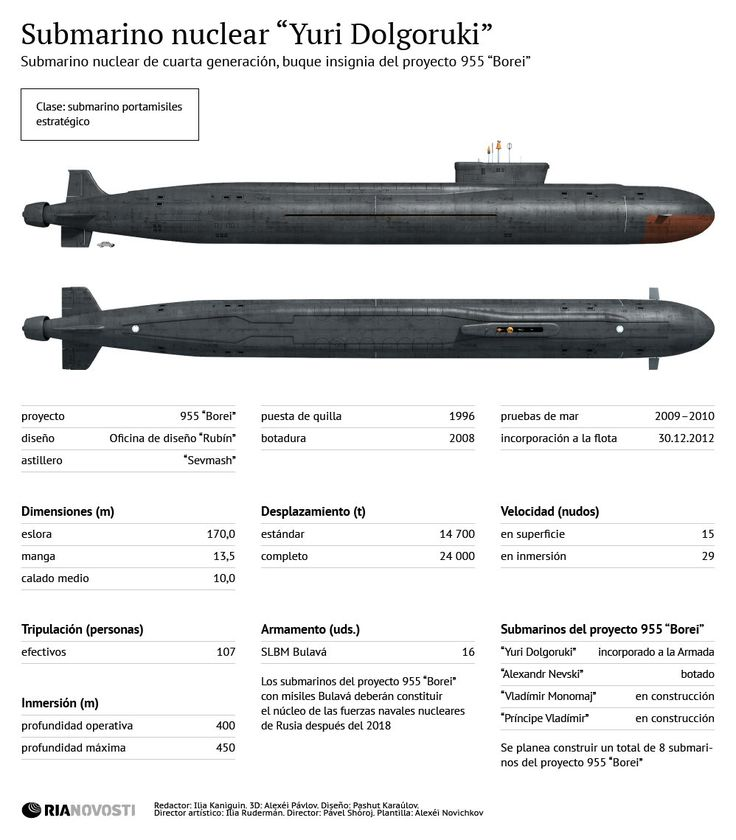 "Submarino nuclear ""Yuri Dolgoruki"""