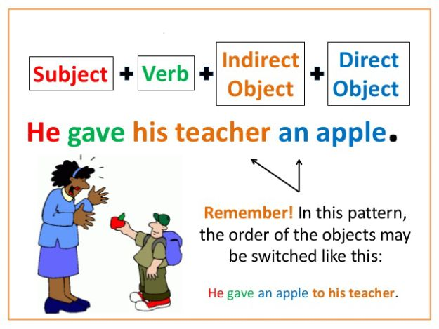 Image Result For Subject Verb Object Examples Ks2 Sentence