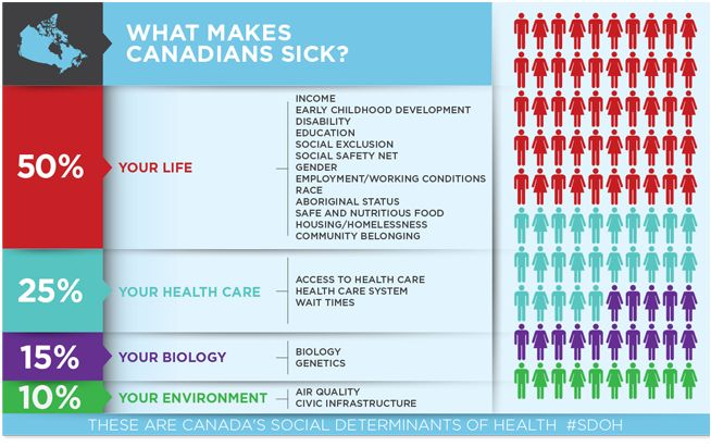 Physicians and the social determinants of health