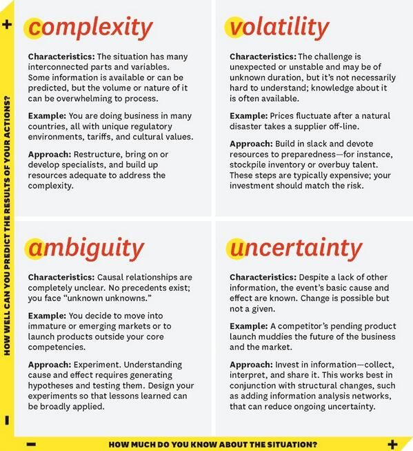 why it is important to consider uncertainty when evaluating supply chain design decisions Supplier uncertainty scheme, which is a combination of random supplier  delivered quantities and  multi-commodity multi-period supply chain network  design  have to consider more dimensions in their bidding decisions   procurement bid evaluation regime, and from a transparent regime with multiple  attributes to an.