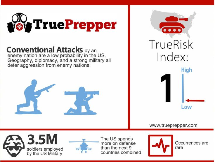 Best Risk Analysis Images On   Prep Life Prepping