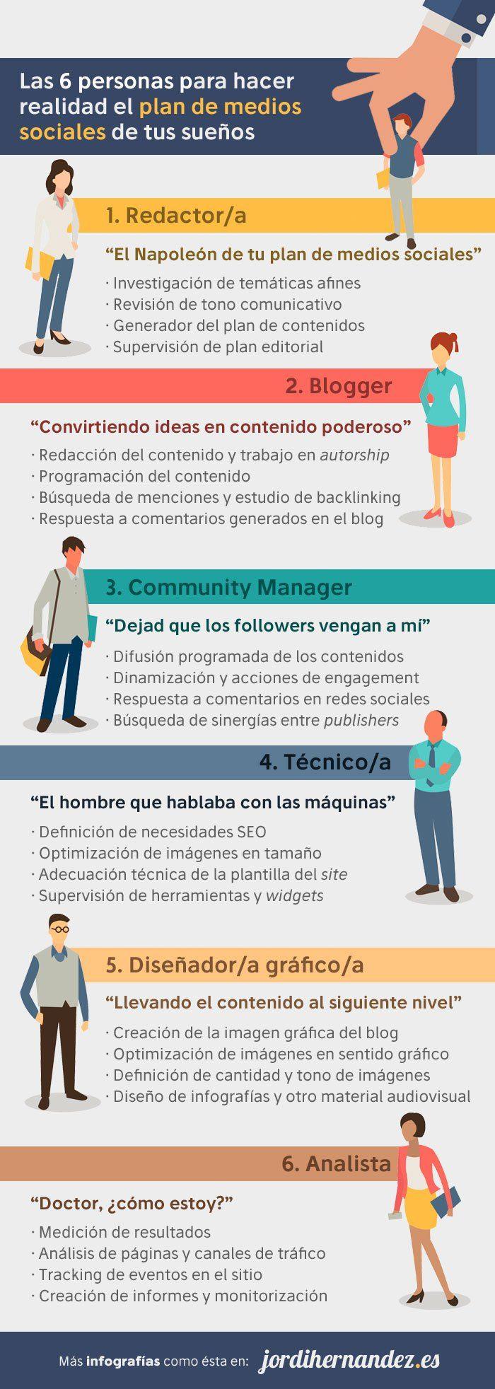 6 profesionales imprescindibles para un buen Plan en Redes Sociales. Así si se crea un plan completo de Social Media Marketing. ¿No crees?