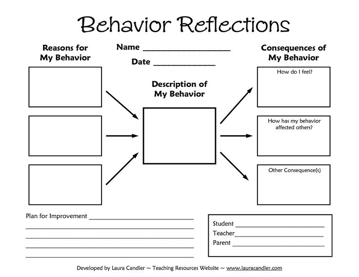 "Tween Teaching: Behavior Reflections Sheet  This is very clear and I like the visual aspects of this reflection. I think I might use this to replace the ""hallway activity"" from Edutopia."