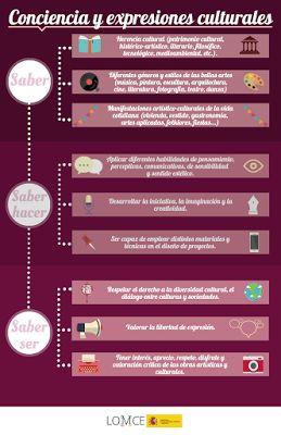CONOCIENDO LAS COMPETENCIAS CLAVE | Conciencia y expresiones culturales ~ La…