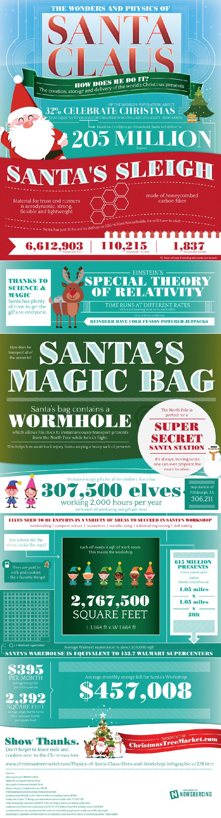 How does Santa create and deliver gifts to all the children in the world? While Christmas is definitely a magical time, there is also some science involved - and Christmas Tree Market has put it into an infographic to help explain the Wonders and Physics of Santa Claus!