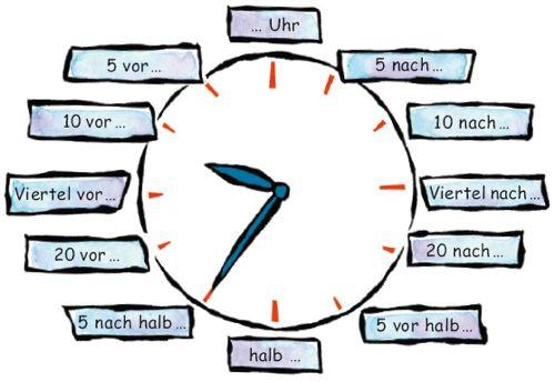 Eine kleine Deutschkiste: Wie spät ist es?