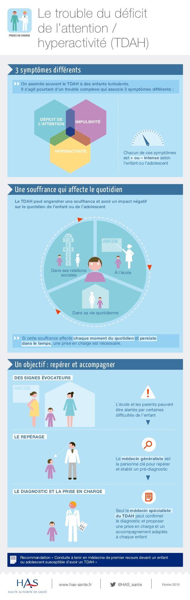 Infographie de la HAS sur les Troubles du déficit de l'attention avec ou sans hyperactivité (TDAH) : ...