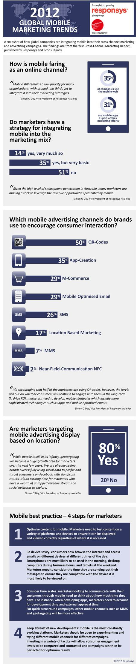 2012 Global #MobileMarketing Trends