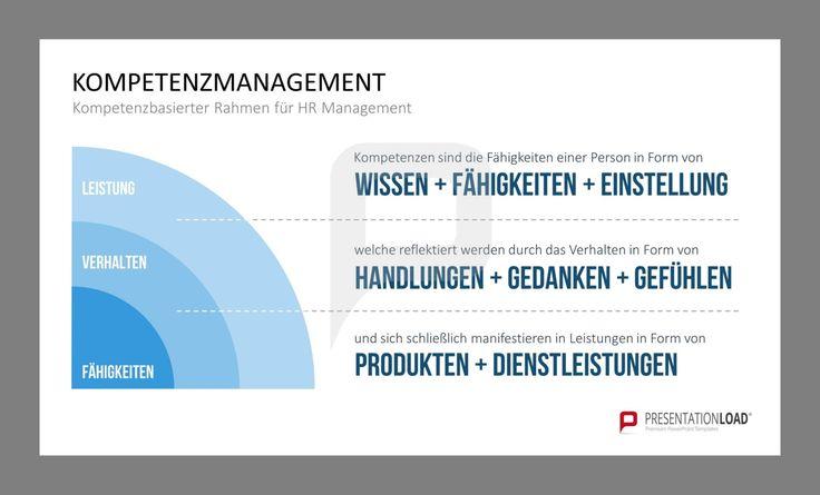 Kompetenzbasierter Rahmen für HR Management: Kompetenzen sind die Fähigkeiten einer Person in Form von WISSEN + FÄHIGKEITEN + EINSTELLUNG welche reflektiert werden durch das Verhalten in Form von HANDLUNGEN + GEDANKEN + GEFÜHLEN und sich schließlich manifestieren in Leistungen in Form von PRODUKTEN + DIENSTLEISTUNGEN // Kompetenzmanagement für PowerPoint @ http://www.presentationload.de/kompetenzmanagement-powerpoint-vorlage.html
