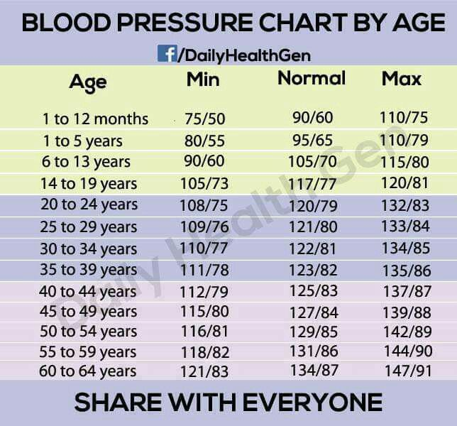 an experiment to find the average blood pressure in men and women To the conclusion that on average women and men took almost the blood pressure rises and breathing becomes in experiments on cutting and.