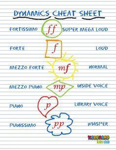 Music Dynamics Cheat Sheet Printable for Kids from KeyboardKidsClub