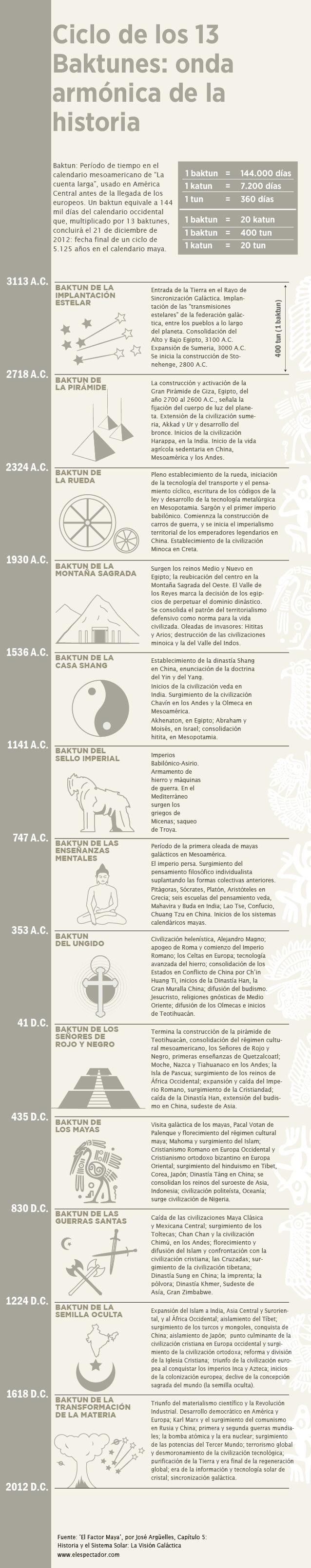 65 besten Maya culture Bilder auf Pinterest | Maya, Kalender und ...