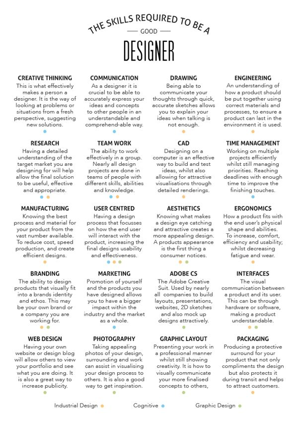 the skills required to be a good designer 007 mr know it all web design pinterest industrial design designers and industrial - Industrial Designer Resume
