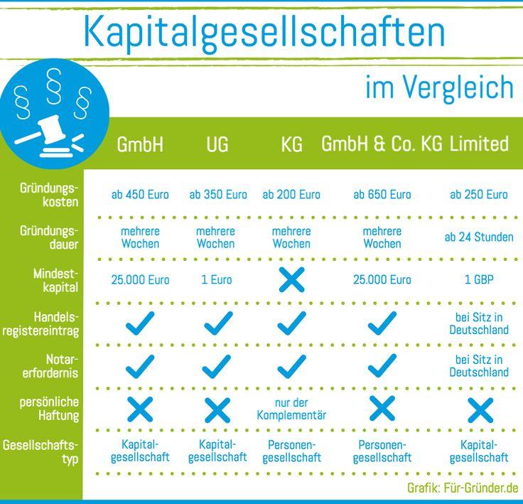 https://www.fuer-gruender.de/wissen/existenzgruendung-planen/recht-und-steuern/rechtsform/kapitalgesellschaften/