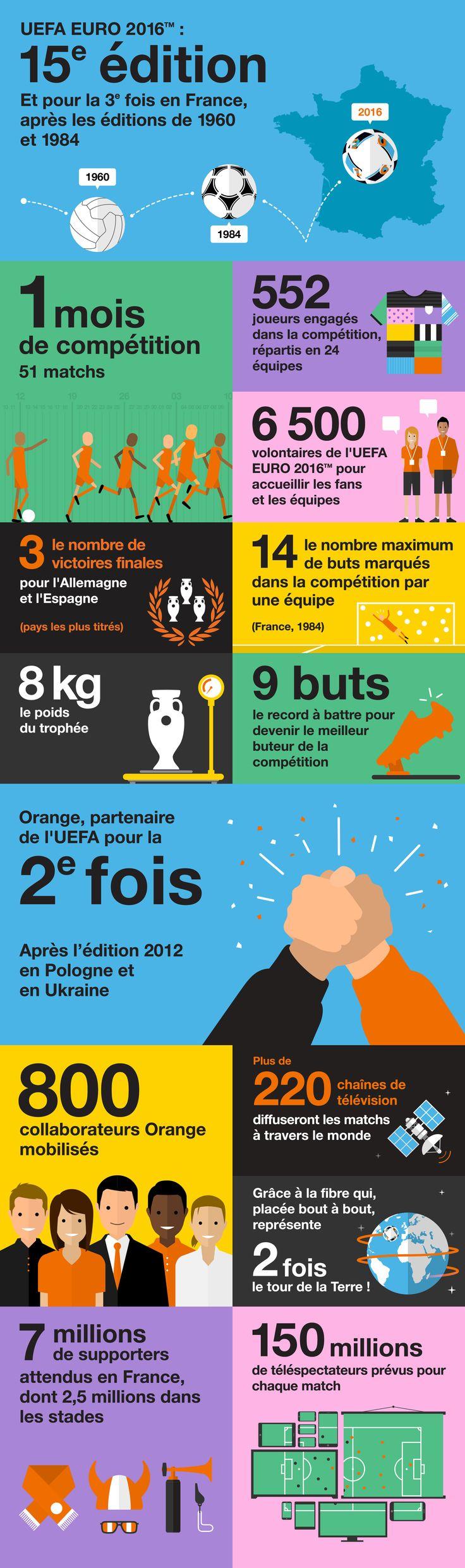 Orange et l'UEFA EURO 2016™