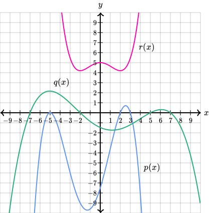 best 25 fundamental theorem of algebra ideas on pinterest