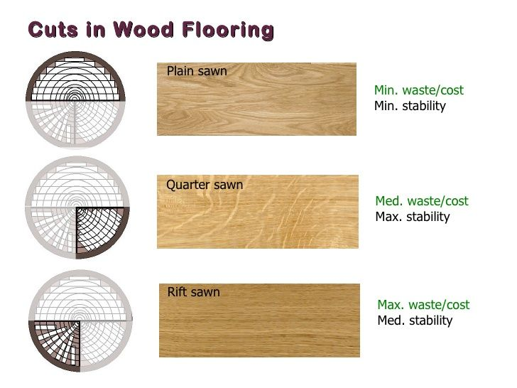 Image Result For What Is The Difference Between Plain Sawn