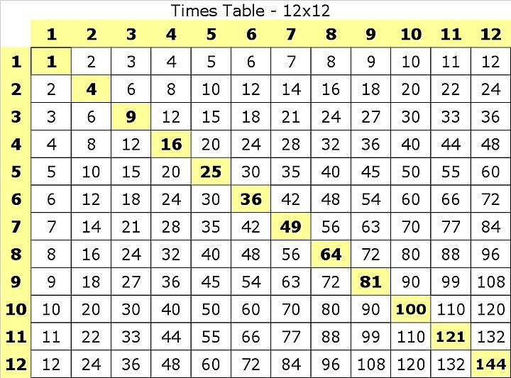 Best 20+ Teaching Multiplication Facts ideas on Pinterest ...