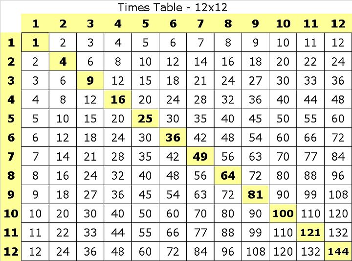 Worksheets 12 Time Table the 25 best ideas about times table chart on pinterest multiplication printable and multiplication