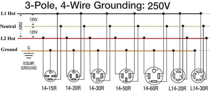 4175079c0b5c8f8de813c0643c11fa28 high voltage food truck 3 pole 4 wire 240 volt wiring electronics pinterest 4 wire 220v wiring diagram at aneh.co