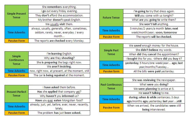 ... English Grammar Tenses Table | English All Tenses ChartPrompt English
