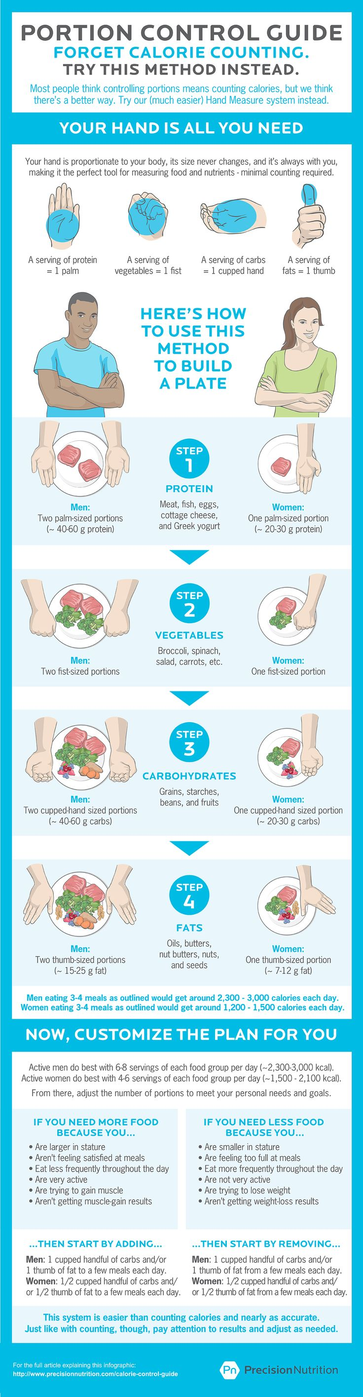 Portion Control