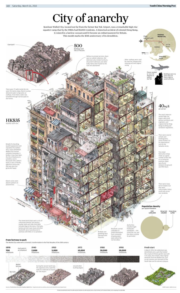 細かすぎる!今は無き香港「九龍城砦(クーロン)」のインフォグラフィック